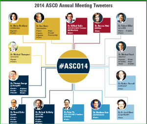 Follow ASCO live via Twitter